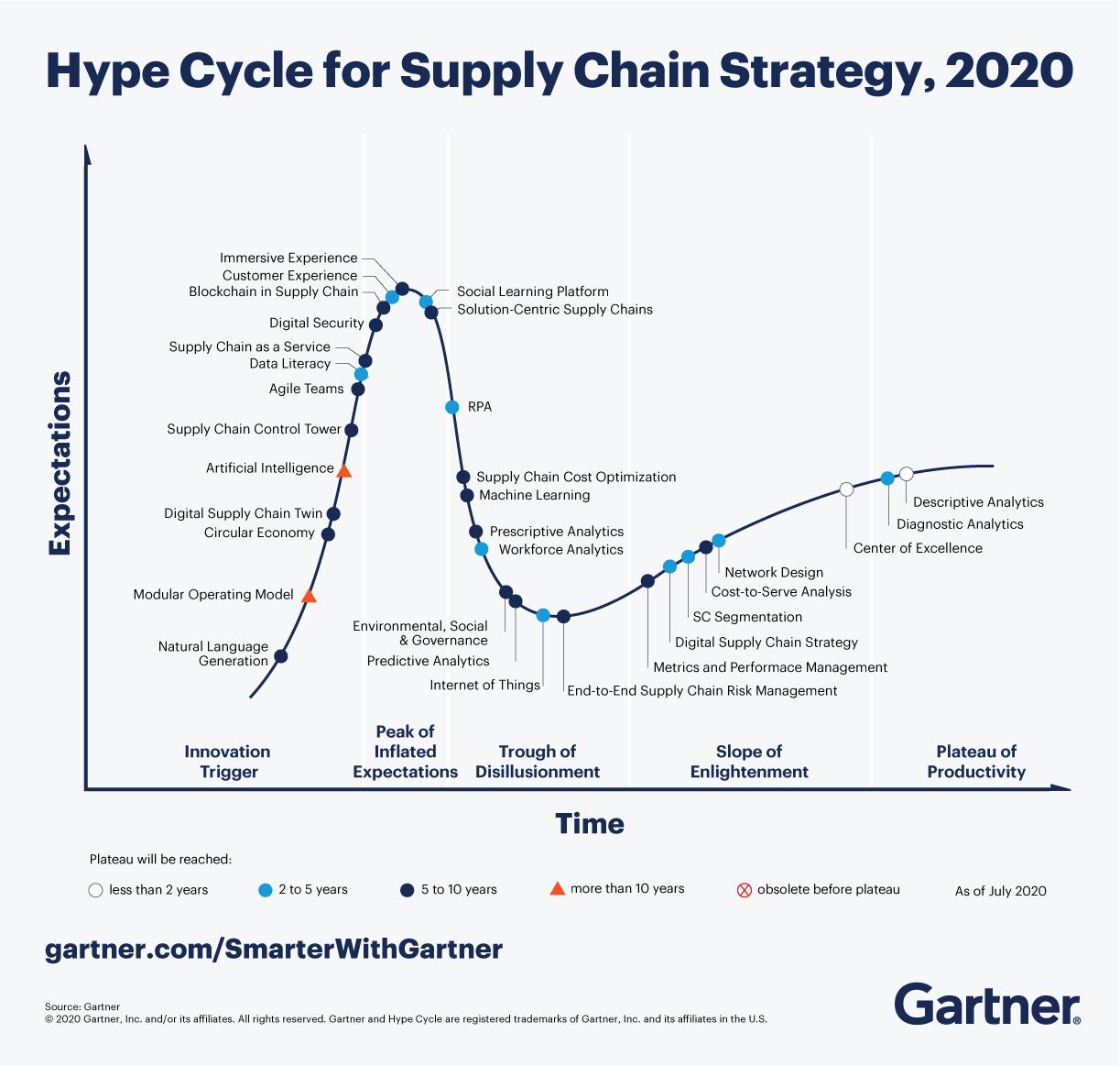 Gartner 2020 Trendleşme Döngüsü